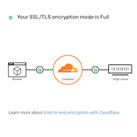 preview image for blog post: Serving a static site from S3 using Cloudflare Full SSL